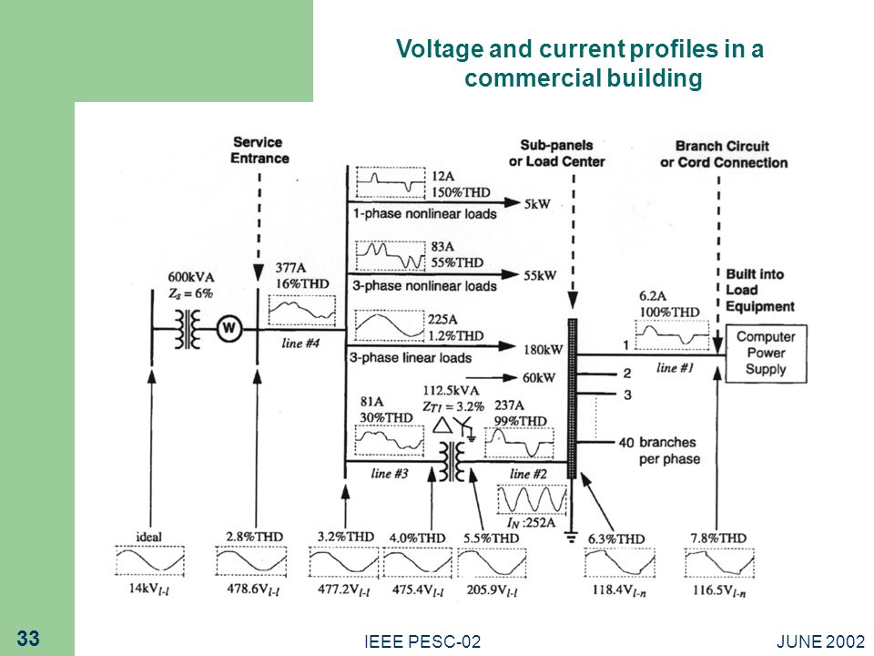 JUNE 2002IEEE PESC-02 33 Voltage and current profiles in a commercial building