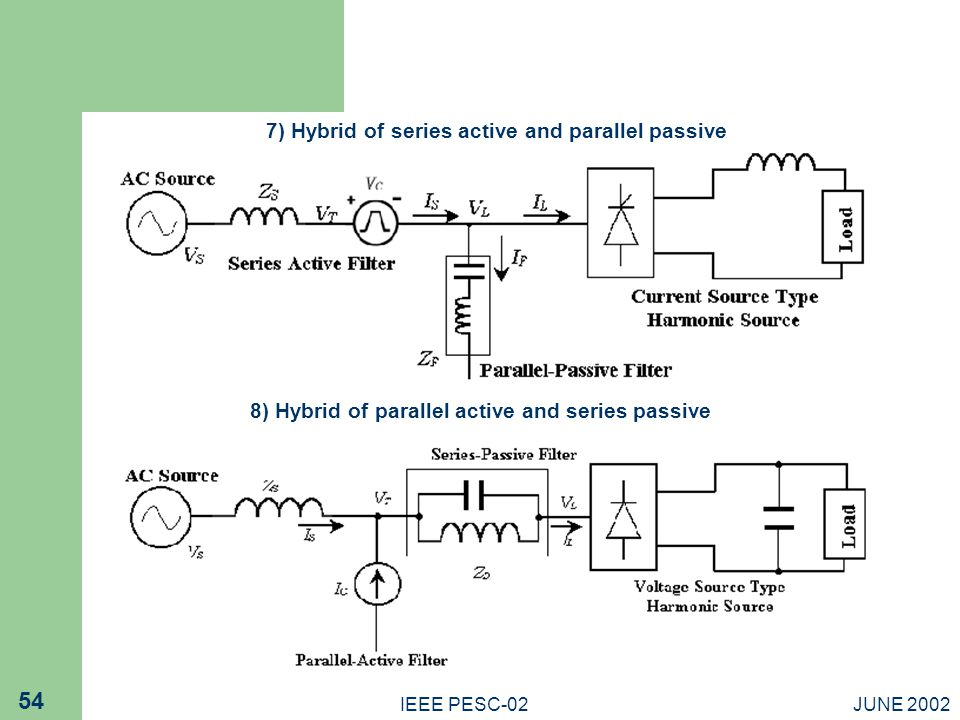 JUNE 2002IEEE PESC-02 54 7) Hybrid of series active and parallel passive 8) Hybrid of parallel active and series passive