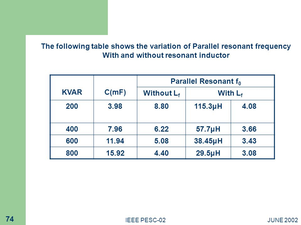 JUNE 2002IEEE PESC-02 74 The following table shows the variation of Parallel resonant frequency With and without resonant inductor KVARC(mF) Parallel Resonant f 0 Without L f With L f 2003.988.80115.3μH4.08 4007.966.2257.7μH3.66 60011.945.0838.45μH3.43 80015.924.4029.5μH3.08