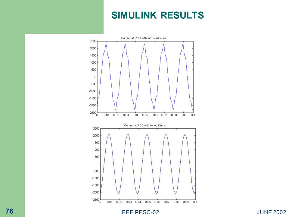 JUNE 2002IEEE PESC-02 76 SIMULINK RESULTS