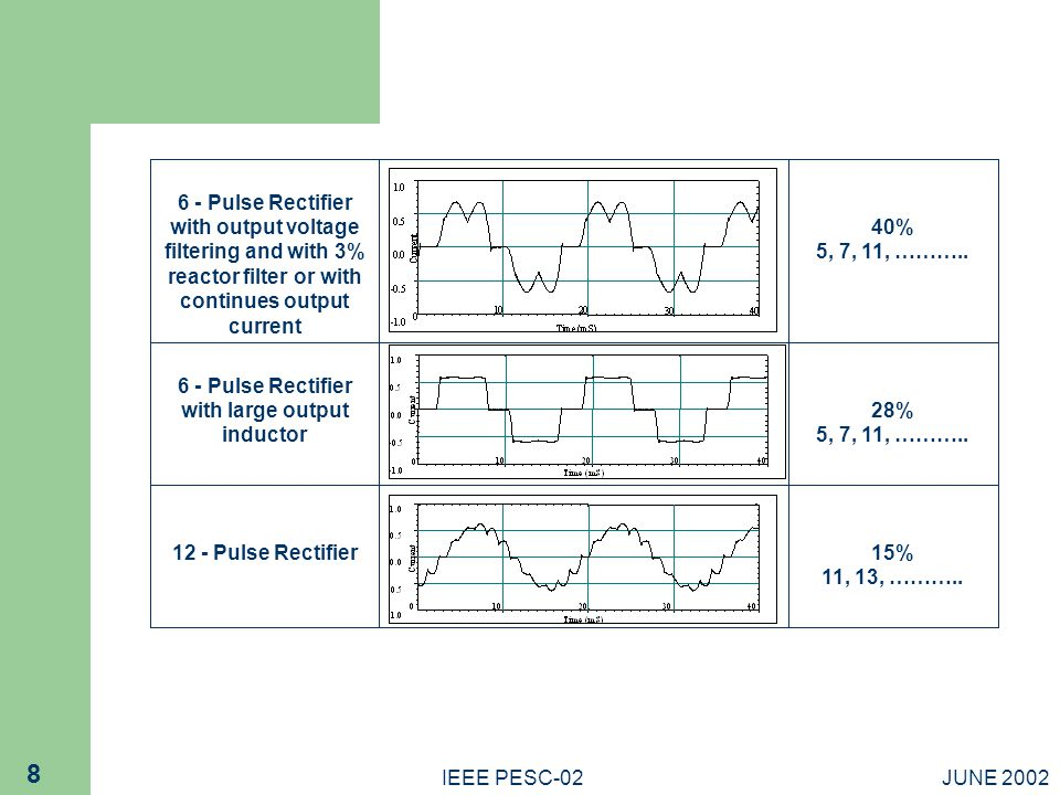 JUNE 2002IEEE PESC-02 8 6 - Pulse Rectifier with large output inductor 28% 5, 7, 11, ………..