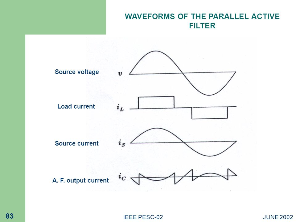 JUNE 2002IEEE PESC-02 83 WAVEFORMS OF THE PARALLEL ACTIVE FILTER Source voltage Load current Source current A.