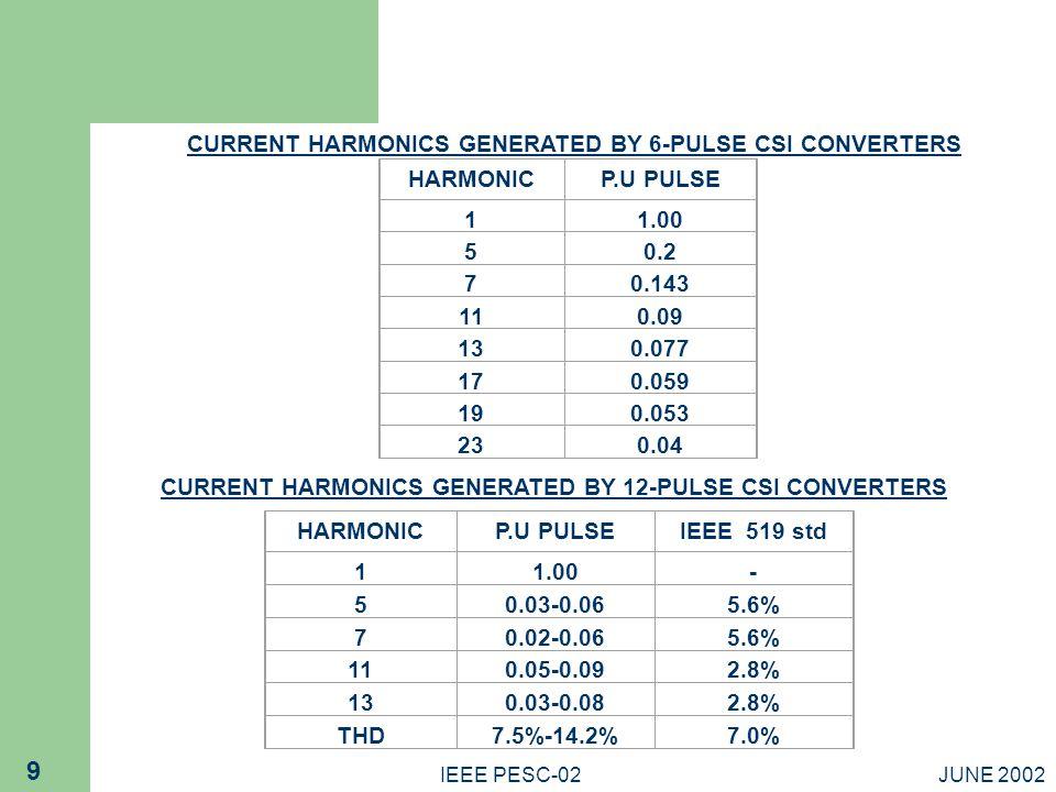 JUNE 2002IEEE PESC-02 9 CURRENT HARMONICS GENERATED BY 6-PULSE CSI CONVERTERS HARMONICP.U PULSE 11.00 50.2 70.143 110.09 130.077 170.059 190.053 230.0
