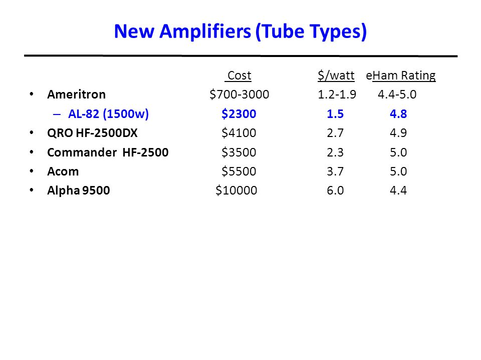 New Amplifiers (Tube Types) Cost $/watteHam Rating Ameritron $700-30001.2-1.9 4.4-5.0 – AL-82 (1500w)$2300 1.5 4.8 QRO HF-2500DX$4100 2.7 4.9 Commande