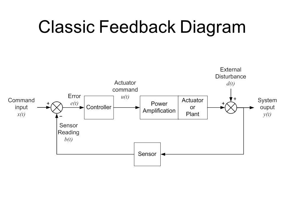 Classic Feedback Diagram