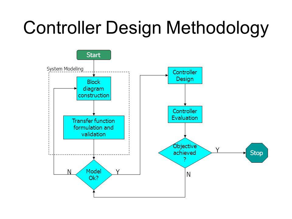 Controller Design Methodology Block diagram construction Model Ok? Stop Start Transfer function formulation and validation Controller Design Objective