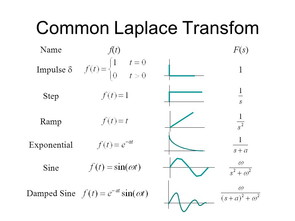 Common Laplace Transfom Name f(t)f(t)F(s)F(s) Impulse Step Ramp Exponential Sine 1 Damped Sine