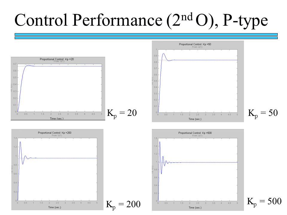 Control Performance (2 nd O), P-type K p = 20 K p = 200 K p = 50 K p = 500