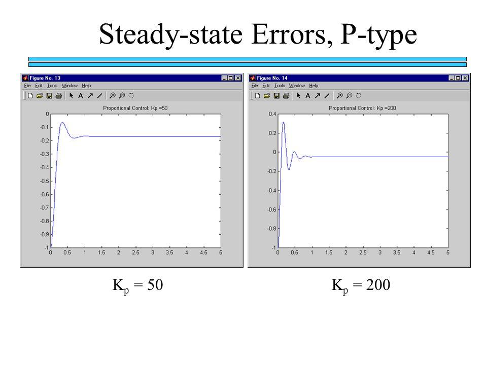 Steady-state Errors, P-type K p = 200K p = 50