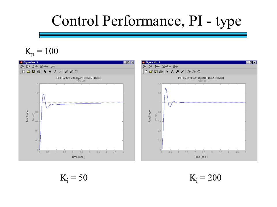 Control Performance, PI - type K p = 100 K i = 50K i = 200