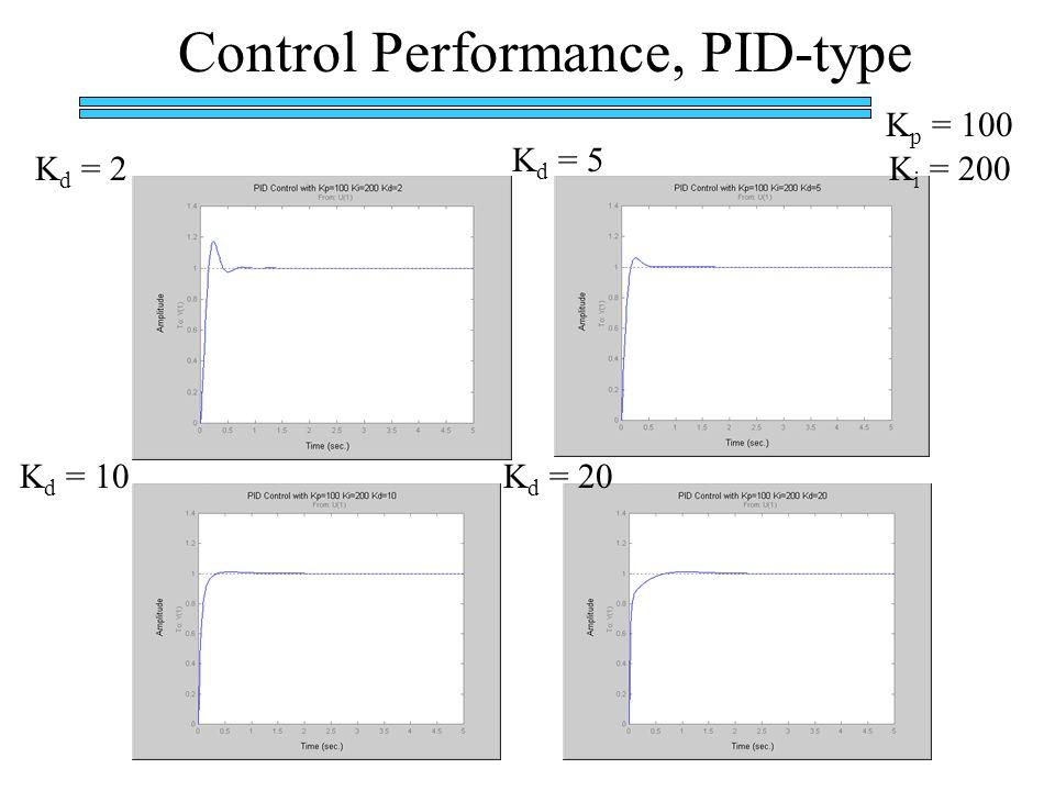 Control Performance, PID-type K p = 100 K i = 200K d = 2 K d = 10K d = 20 K d = 5