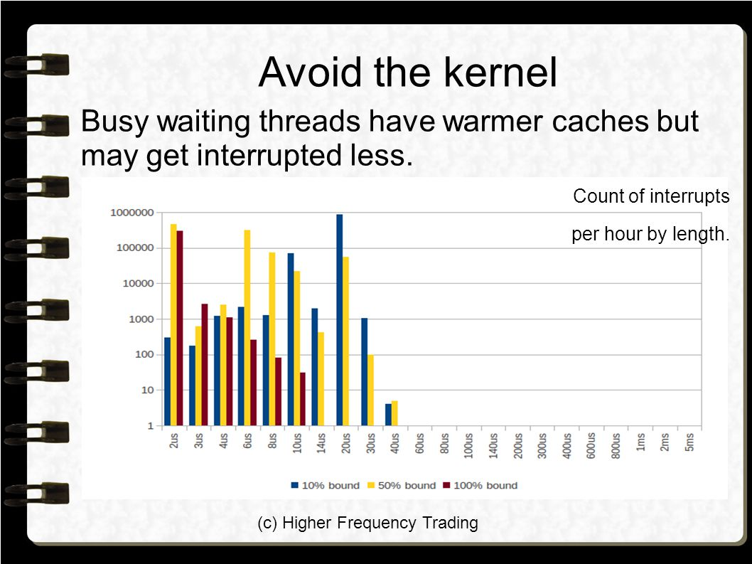 (c) Higher Frequency Trading Avoid the kernel Busy waiting threads have warmer caches but may get interrupted less. Count of interrupts per hour by le