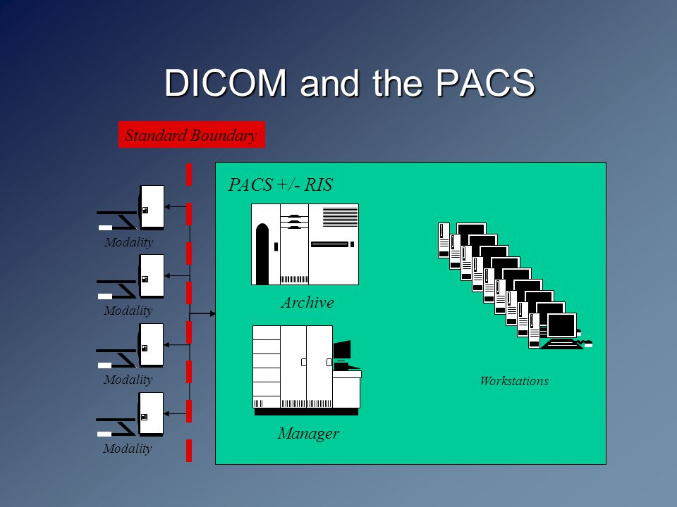 DICOM and the PACS Modality Archive Modality PACS +/- RIS Manager Workstations Standard Boundary