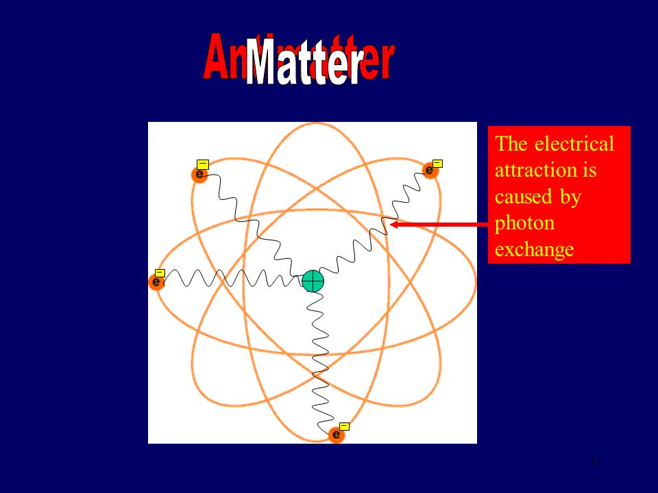 10 What have we learned from High Energy Physics? - Matter is made of particles (particle physics) Answer: only 84 times! A single atom nanometre A nu