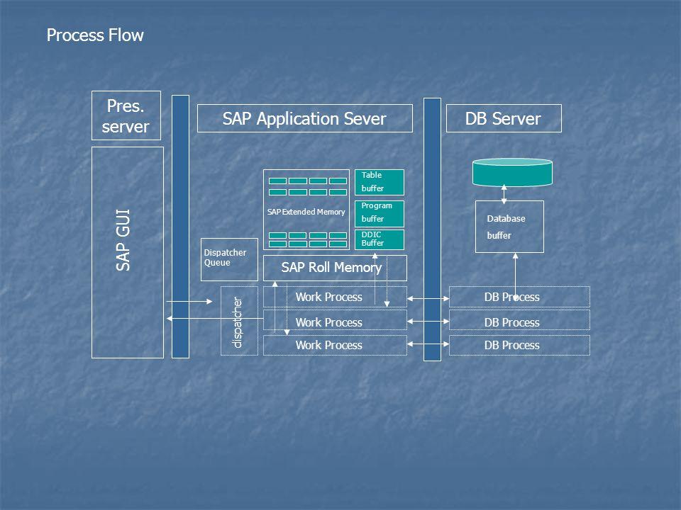 Pres. server SAP Application SeverDB Server SAP GUI SAP Extended Memory Dispatcher Queue SAP Roll Memory dispatcher Table buffer Program buffer DDIC B