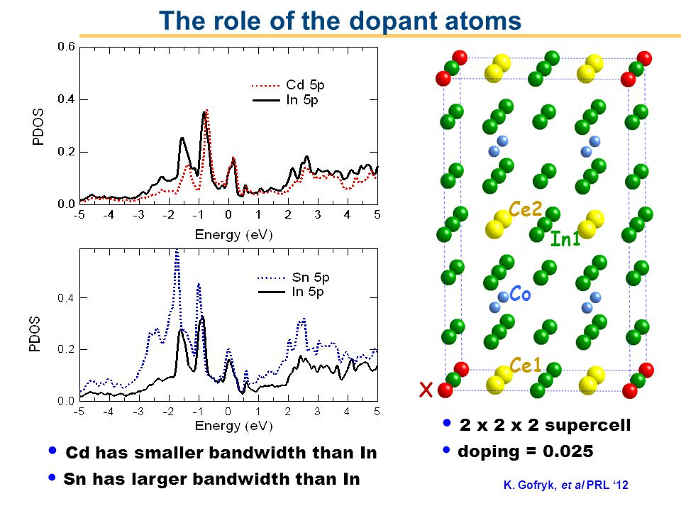 Operated by Los Alamos National Security, LLC for NNSA Ce1 Co Ce2 X In1 2 x 2 x 2 supercell doping = 0.025 Cd has smaller bandwidth than In Sn has larger bandwidth than In The role of the dopant atoms K.