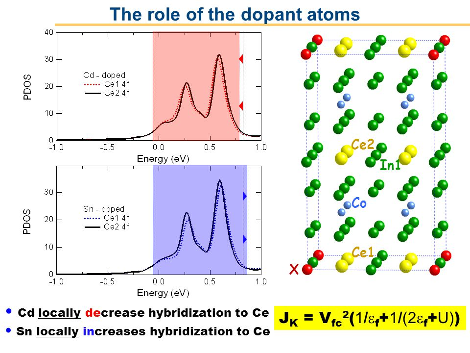 Operated by Los Alamos National Security, LLC for NNSA Ce1 Co Ce2 X In1 J K = V fc 2 ( 1 / f + 1 / (2 f + U) ) Cd locally decrease hybridization to Ce Sn locally increases hybridization to Ce The role of the dopant atoms