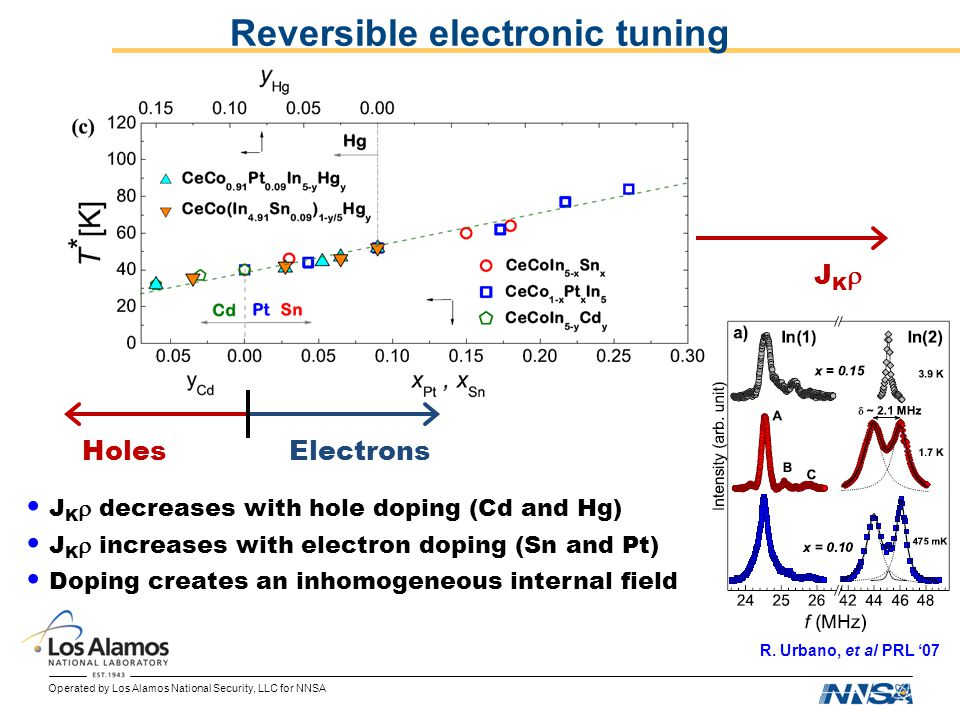 Operated by Los Alamos National Security, LLC for NNSA Reversible electronic tuning J K decreases with hole doping (Cd and Hg) J K increases with elec