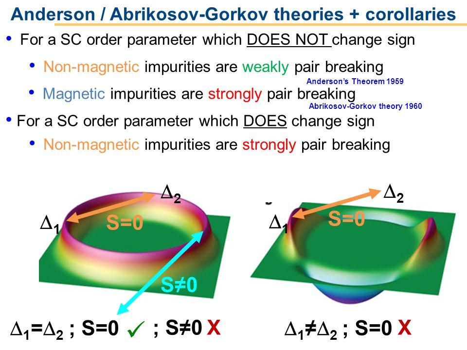 Operated by Los Alamos National Security, LLC for NNSA Anderson / Abrikosov-Gorkov theories + corollaries Andersons Theorem 1959 Abrikosov-Gorkov theo