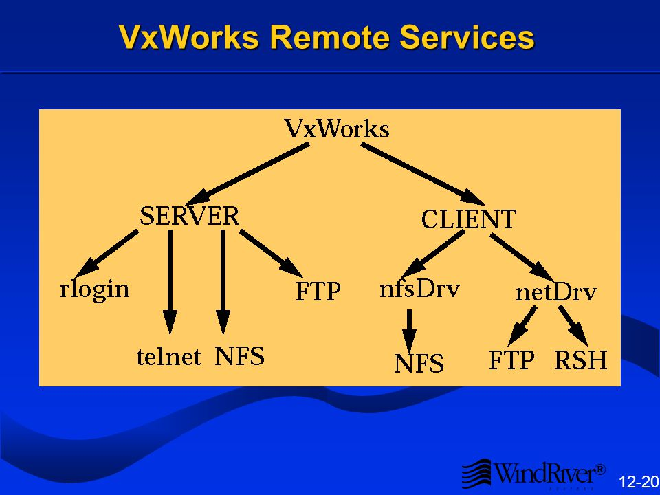 ® 12-20 VxWorks Remote Services