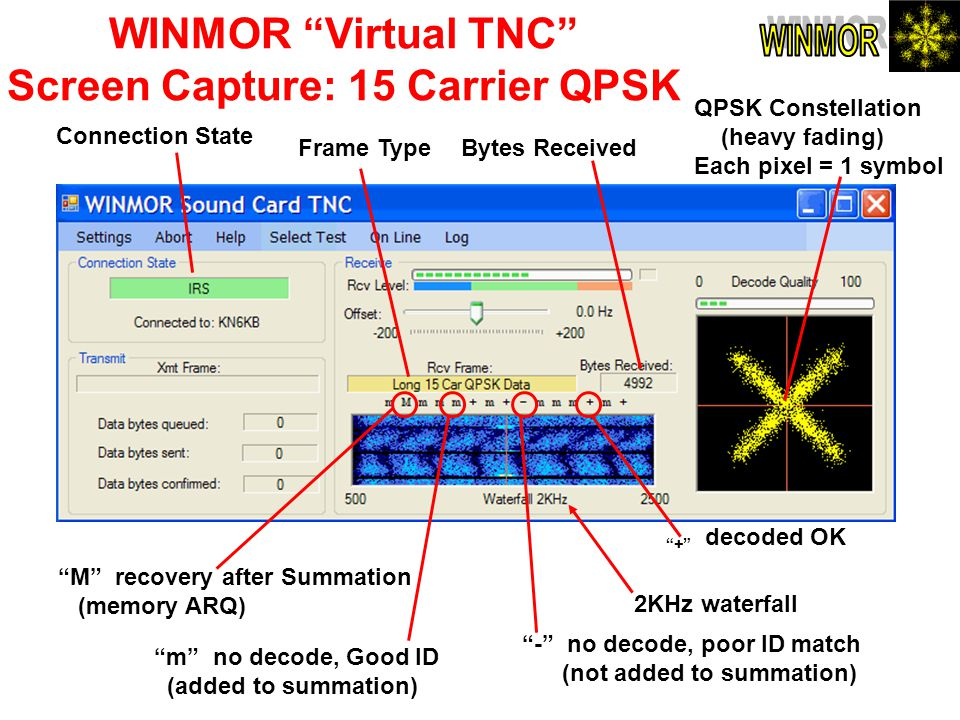 WINMOR Virtual TNC Screen Capture: 15 Carrier QPSK M recovery after Summation (memory ARQ) m no decode, Good ID (added to summation) - no decode, poor