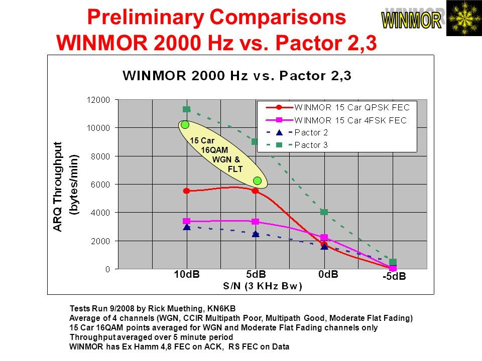 Preliminary Comparisons WINMOR 2000 Hz vs. Pactor 2,3 Tests Run 9/2008 by Rick Muething, KN6KB Average of 4 channels (WGN, CCIR Multipath Poor, Multip