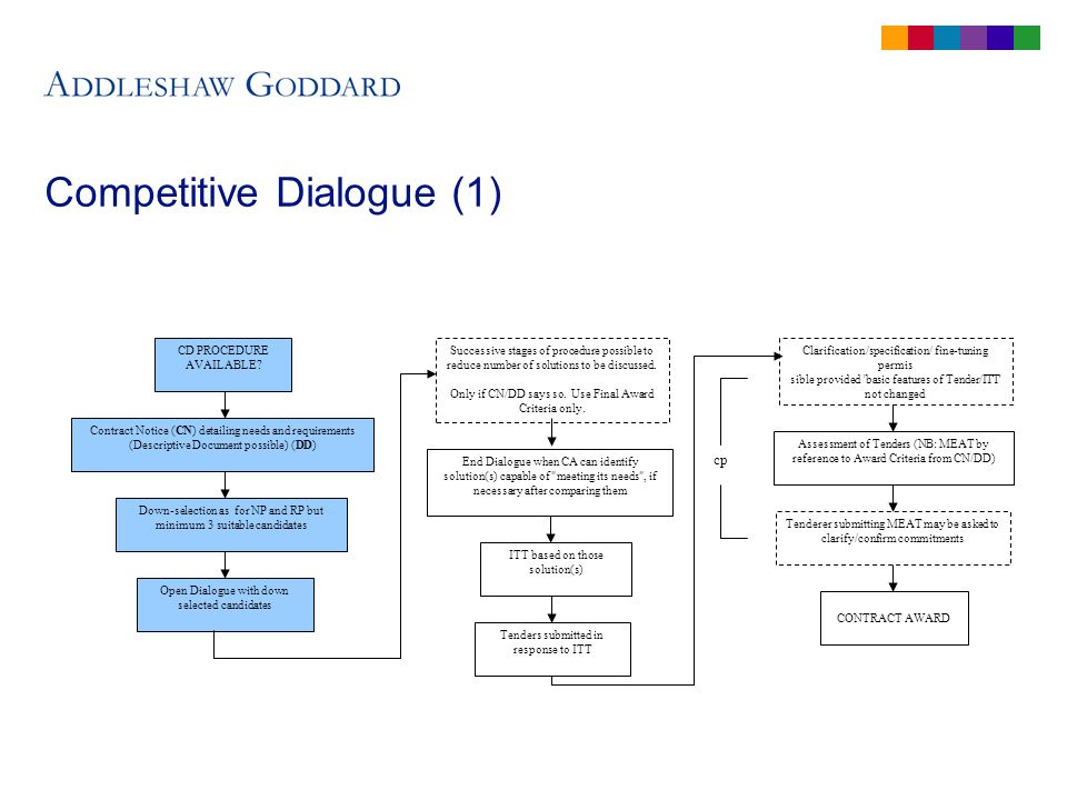 Competitive Dialogue (1) CD PROCEDURE AVAILABLE.