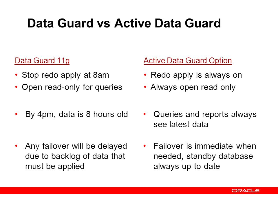 Data Guard vs Active Data Guard Data Guard 11g Stop redo apply at 8am Open read-only for queries Active Data Guard Option Redo apply is always on Alwa