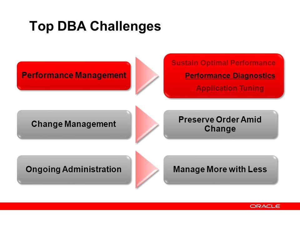 Top DBA Challenges Performance Management Sustain Optimal Performance Performance Diagnostics Application Tuning Sustain Optimal Performance Performan