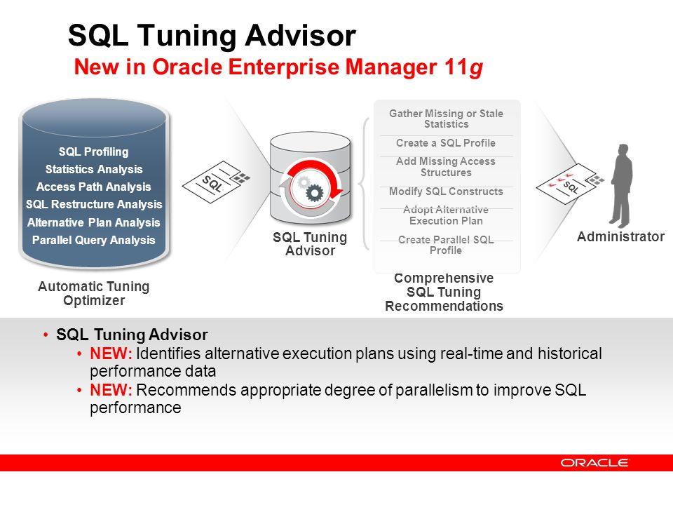 SQL Tuning Advisor New in Oracle Enterprise Manager 11g SQL Tuning Advisor NEW: Identifies alternative execution plans using real-time and historical