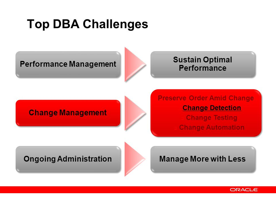 Top DBA Challenges Performance Management Sustain Optimal Performance Change Management Preserve Order Amid Change Change Detection Change Testing Cha