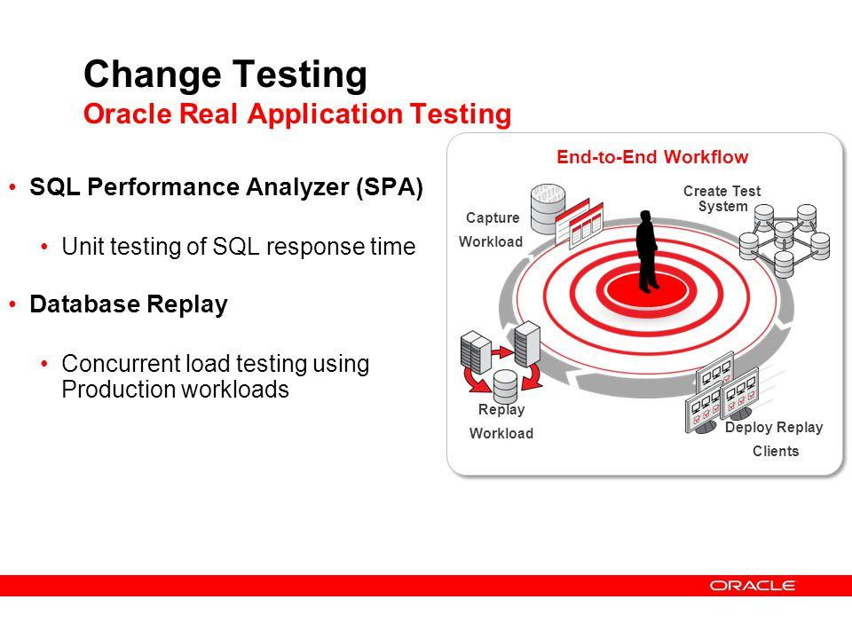 Change Testing Oracle Real Application Testing SQL Performance Analyzer (SPA) Unit testing of SQL response time Database Replay Concurrent load testin