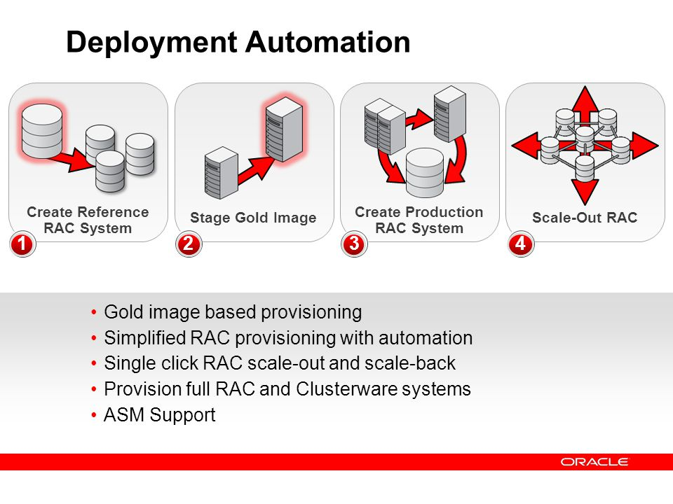 Gold image based provisioning Simplified RAC provisioning with automation Single click RAC scale-out and scale-back Provision full RAC and Clusterware
