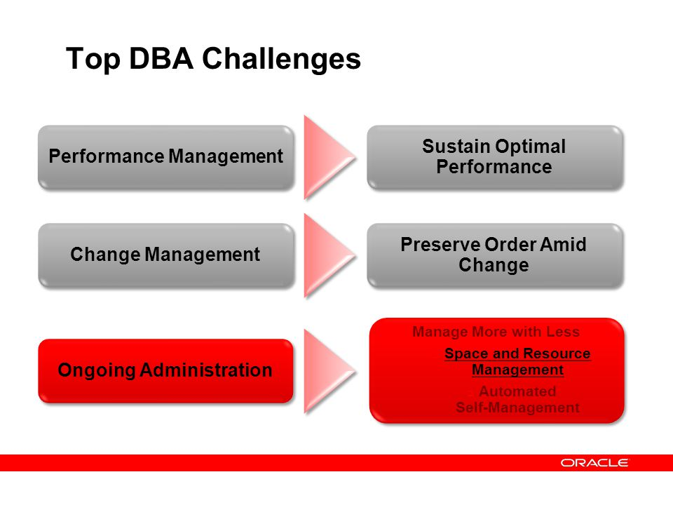 Top DBA Challenges Performance Management Sustain Optimal Performance Change Management Preserve Order Amid Change Ongoing Administration Manage More