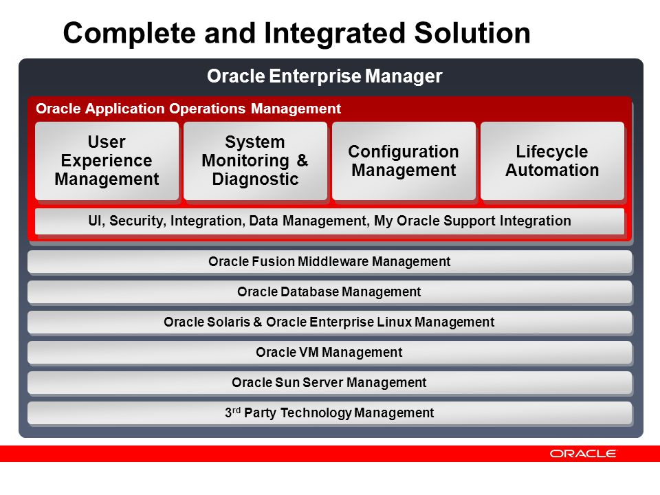 Oracle Application Operations Management Complete and Integrated Solution User Experience Management System Monitoring & Diagnostic Configuration Mana