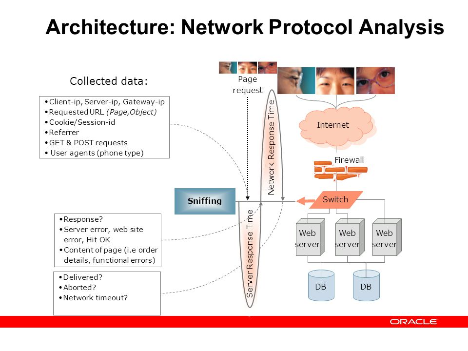 Architecture: Network Protocol Analysis Internet DB Firewall Switch Web server Sniffing Network Response Time Delivered? Aborted? Network timeout? Pag