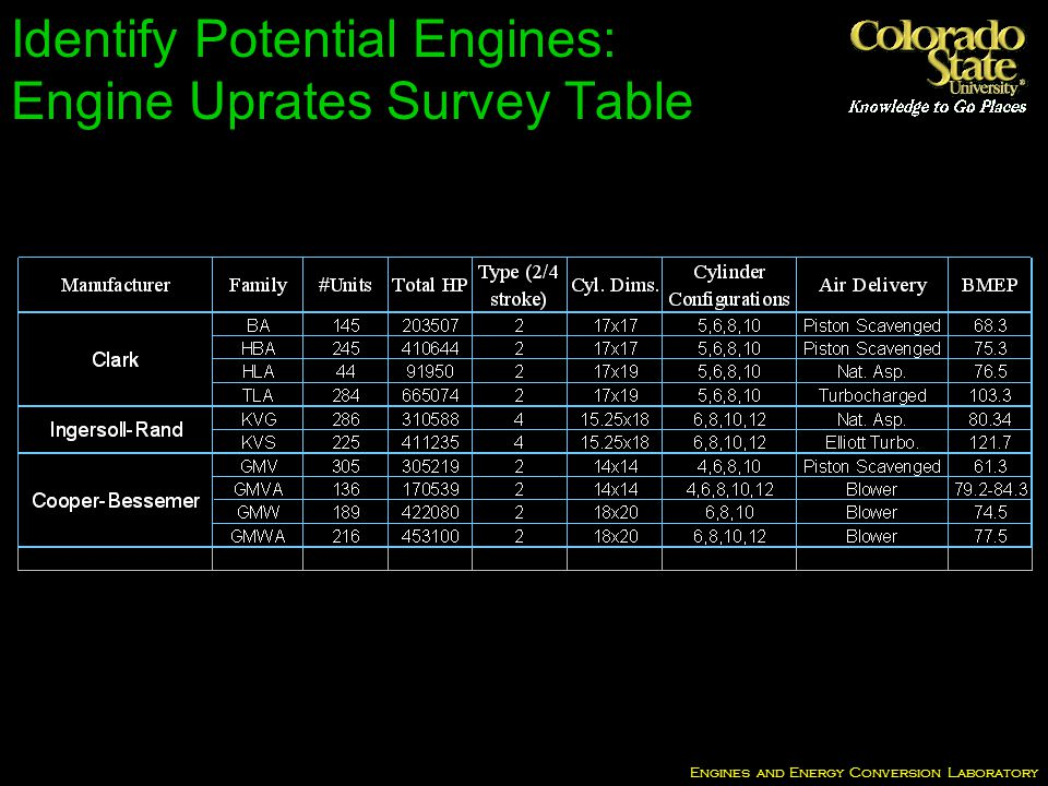 Engines and Energy Conversion Laboratory Identify Potential Engines: Engine Uprates Survey Table