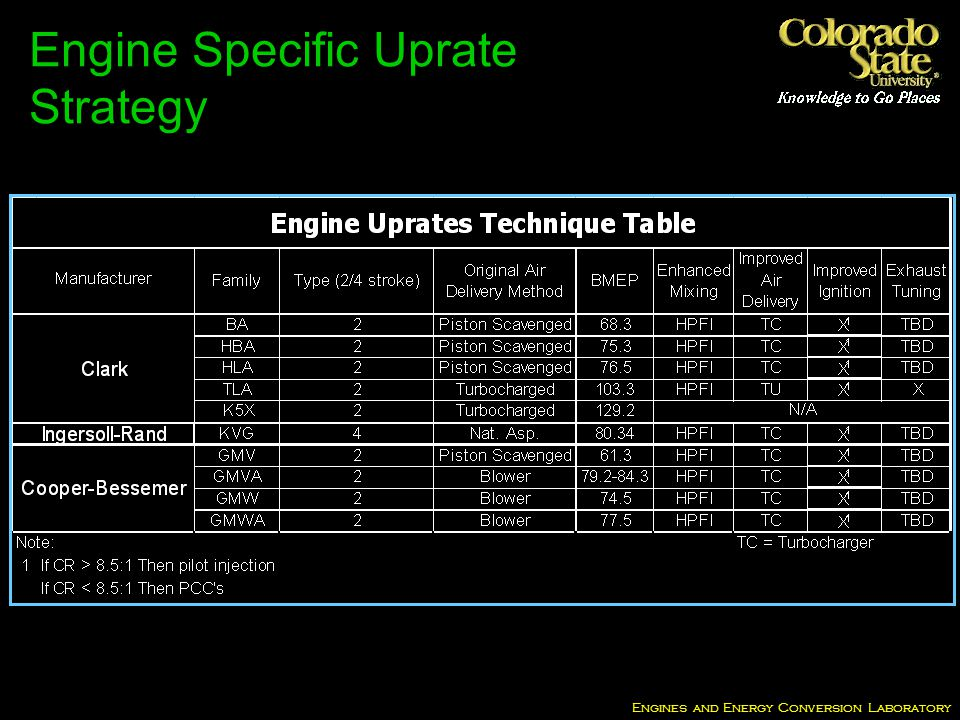 Engines and Energy Conversion Laboratory Engine Specific Uprate Strategy