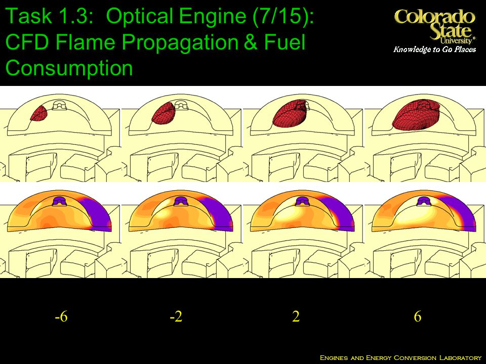 Engines and Energy Conversion Laboratory Task 1.3: Optical Engine (7/15): CFD Flame Propagation & Fuel Consumption -6 -2 2 6