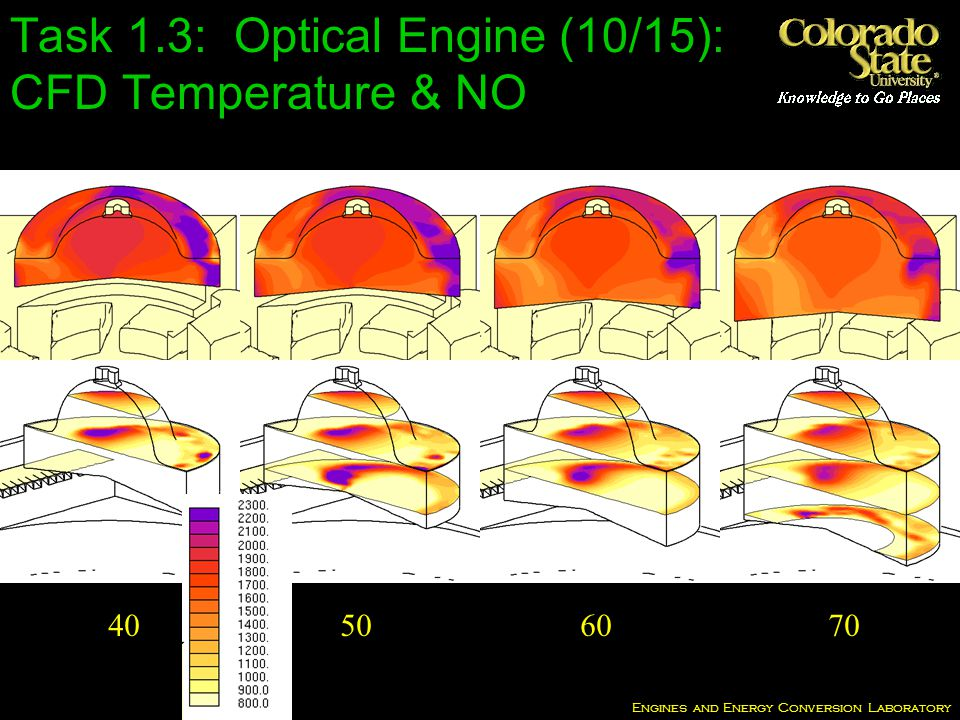 Engines and Energy Conversion Laboratory 40 50 60 70 Task 1.3: Optical Engine (10/15): CFD Temperature & NO