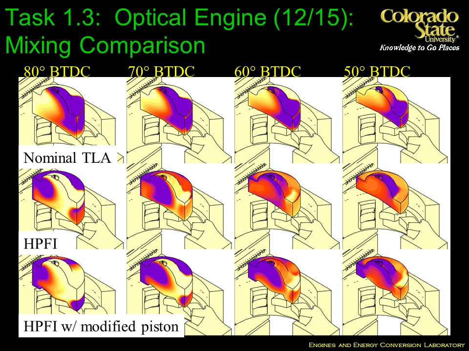 Engines and Energy Conversion Laboratory 50° BTDC60° BTDC70° BTDC80° BTDC Nominal TLA HPFI HPFI w/ modified piston Task 1.3: Optical Engine (12/15): Mixing Comparison