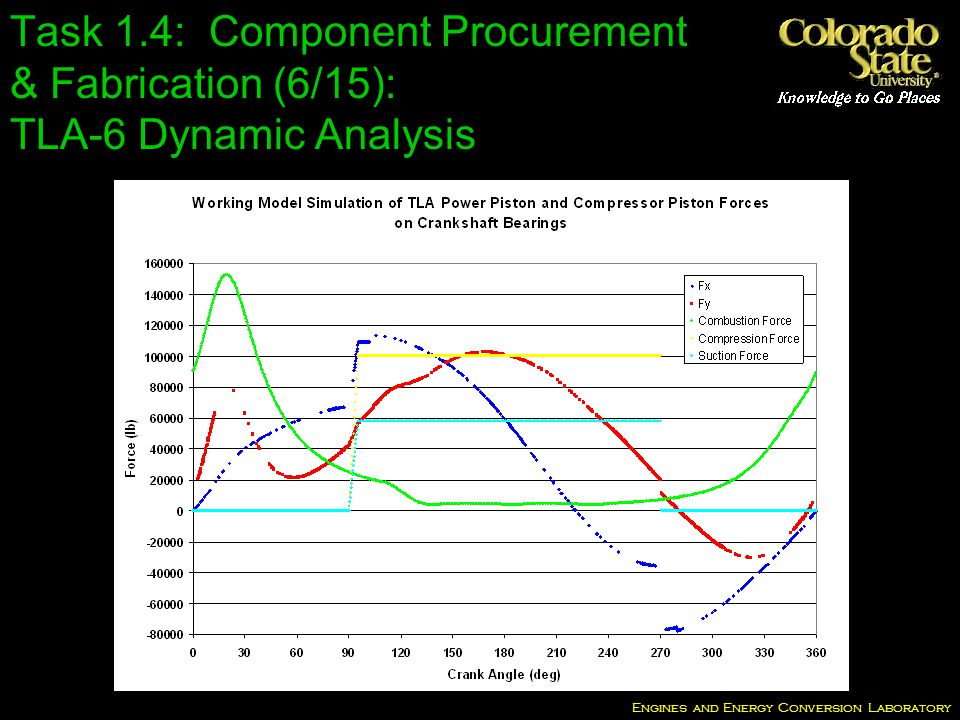 Engines and Energy Conversion Laboratory Task 1.4: Component Procurement & Fabrication (6/15): TLA-6 Dynamic Analysis