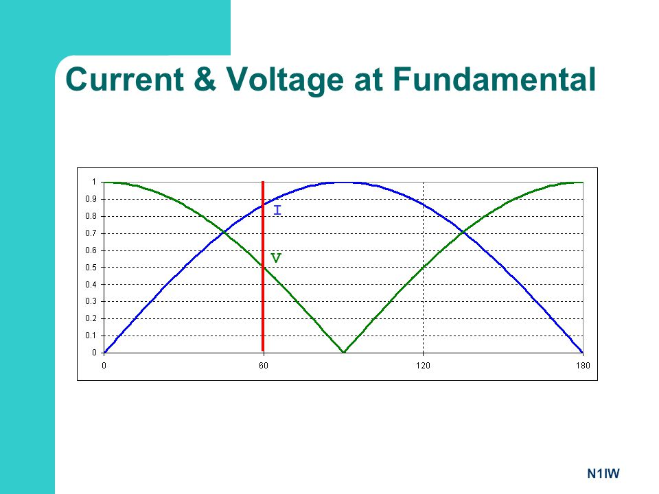 N1IW Current & Voltage at Fundamental V I