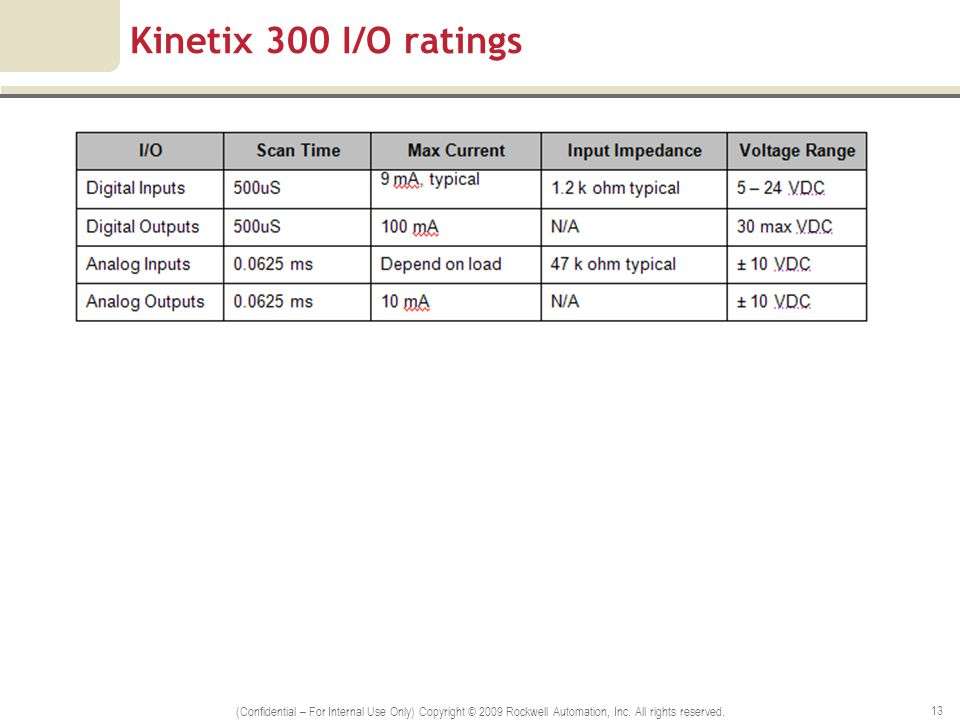 Kinetix 300 I/O ratings (Confidential – For Internal Use Only) Copyright © 2009 Rockwell Automation, Inc. All rights reserved. 13