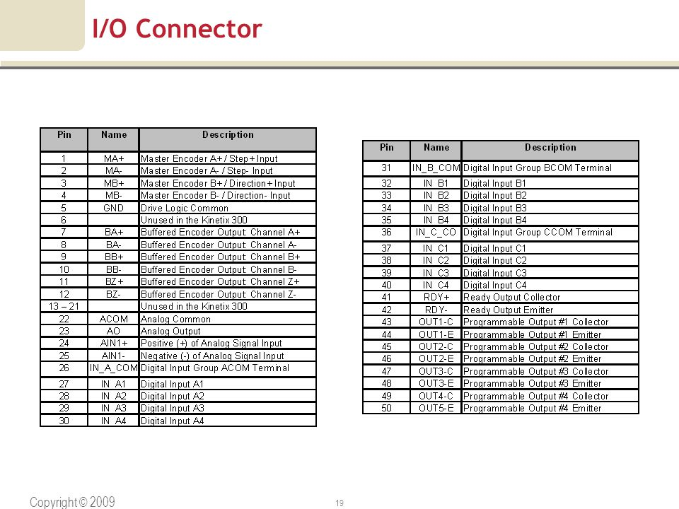 Copyright © 2009 Rockwell Automation, Inc. All rights reserved. 19 I/O Connector