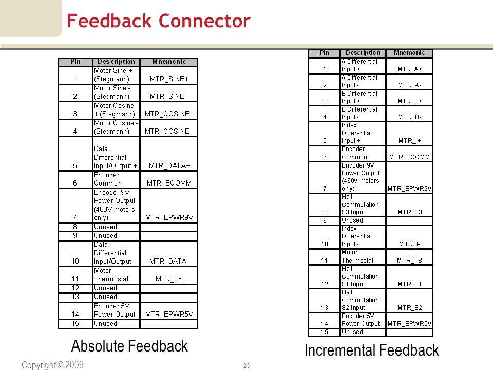 Copyright © 2009 Rockwell Automation, Inc. All rights reserved. 20 Feedback Connector Absolute Feedback Incremental Feedback