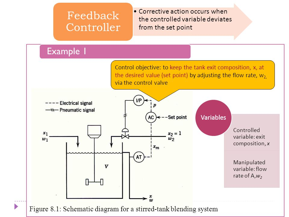 Example 1 Chapter 8 Corrective action occurs when the controlled variable deviates from the set point Feedback Controller Control objective: to keep t