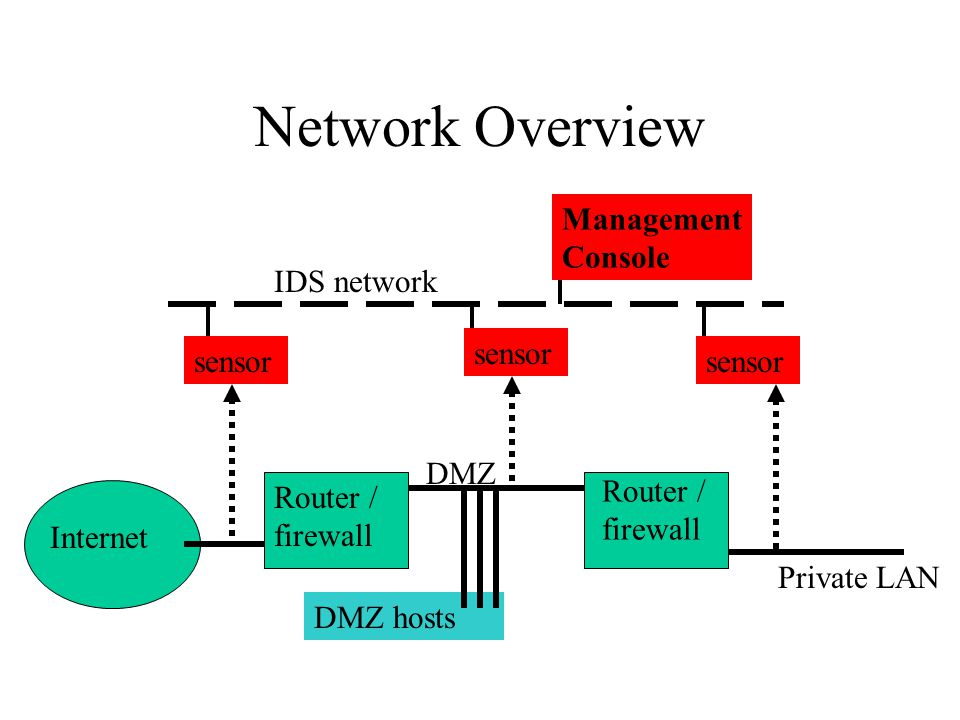 Network Overview sensor DMZ hosts Internet Router / firewall DMZ sensor Router / firewall Private LAN IDS network Management Console