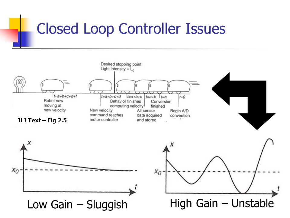 Closed Loop Controller Issues Low Gain – Sluggish High Gain – Unstable JLJ Text – Fig 2.5