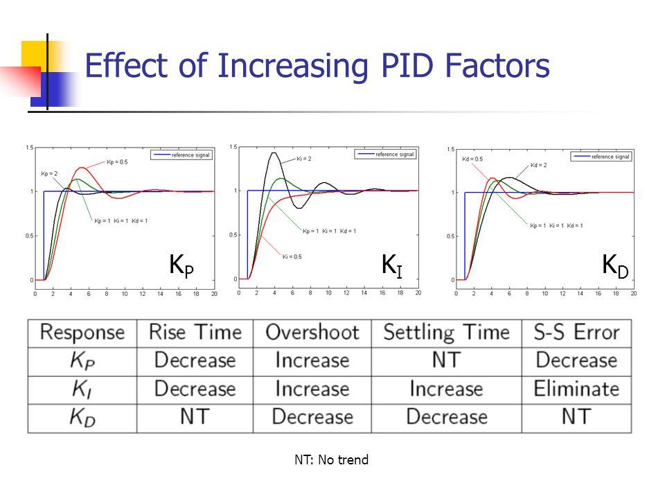 Effect of Increasing PID Factors KPKP KIKI KDKD NT: No trend